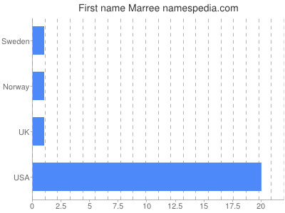 Given name Marree