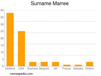 Surname Marree