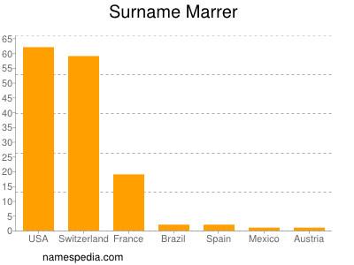 Surname Marrer