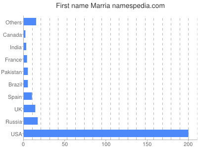 Given name Marria
