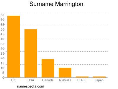 Surname Marrington