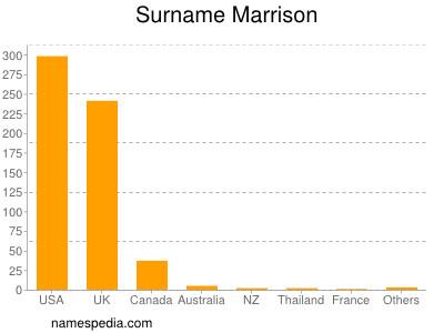 nom Marrison