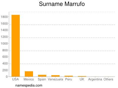 Surname Marrufo
