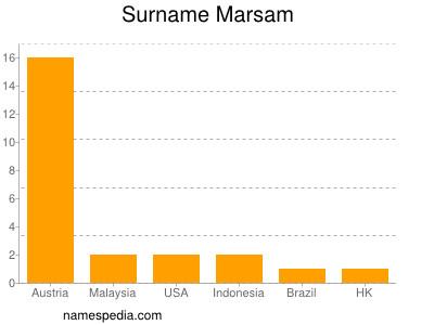 Surname Marsam