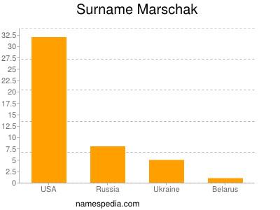 Surname Marschak