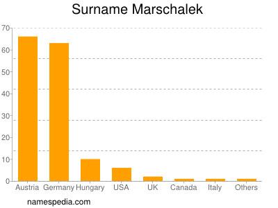 Surname Marschalek