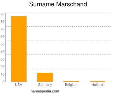 Surname Marschand