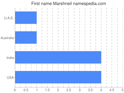 Given name Marshneil