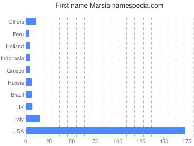 Given name Marsia
