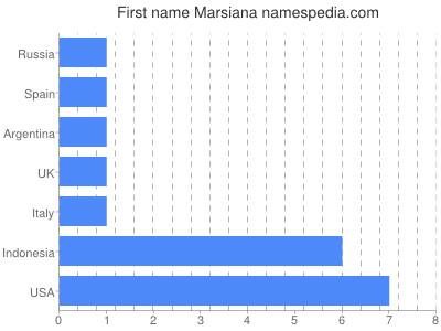 Given name Marsiana
