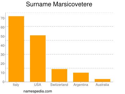 Surname Marsicovetere