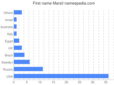 Given name Marsil