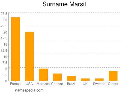 Surname Marsil