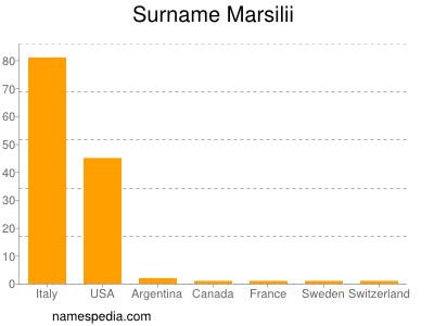 Surname Marsilii