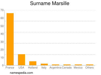Surname Marsille
