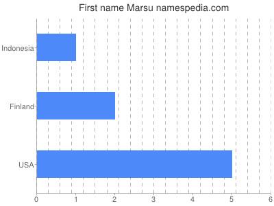 Given name Marsu