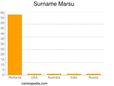 Surname Marsu