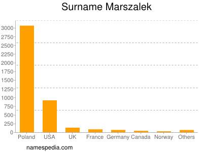 Surname Marszalek