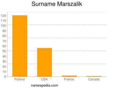 Familiennamen Marszalik