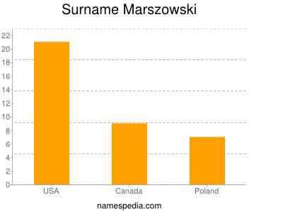 Surname Marszowski