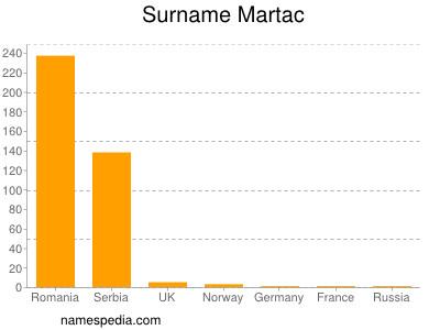 Surname Martac