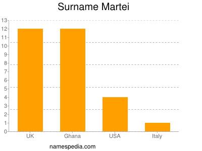 Surname Martei