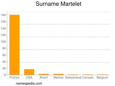 Surname Martelet
