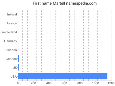 Given name Martell