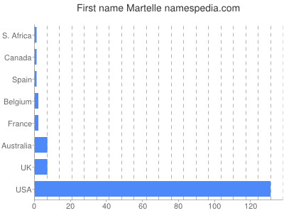Given name Martelle