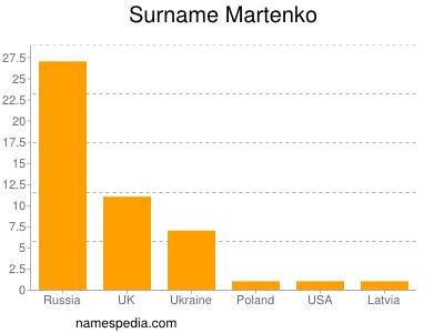 Surname Martenko