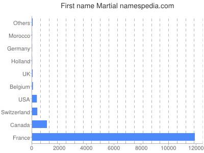 Given name Martial
