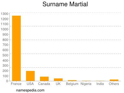 Surname Martial