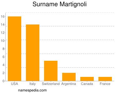 Surname Martignoli