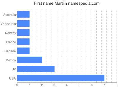 Given name Martiin