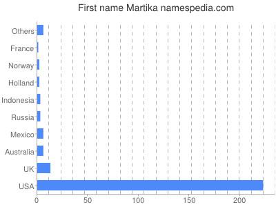 Given name Martika