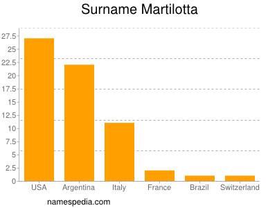 Surname Martilotta