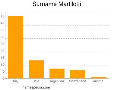 Surname Martilotti