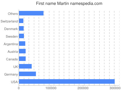 Given name Martin