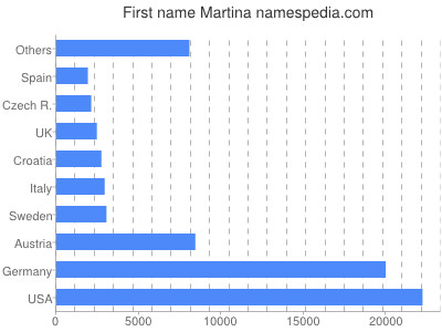 Vornamen Martina