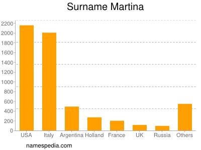 Familiennamen Martina