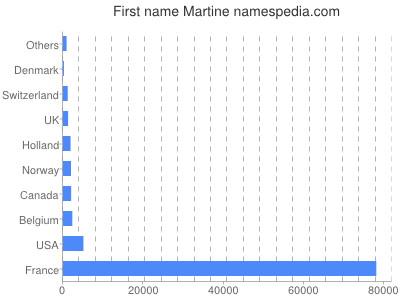 prenom Martine