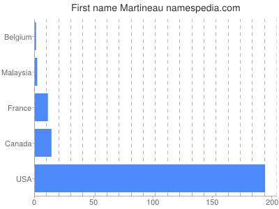 Given name Martineau
