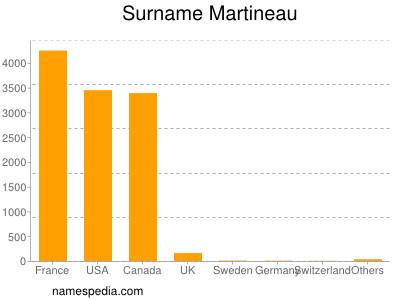 Surname Martineau