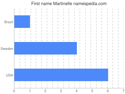 Given name Martinelle