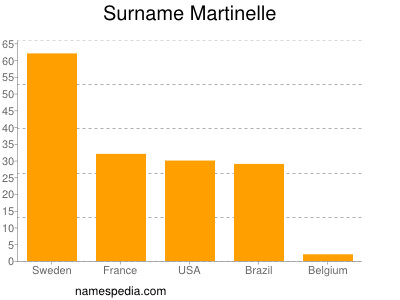 Surname Martinelle