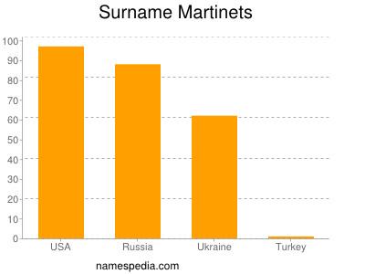 nom Martinets