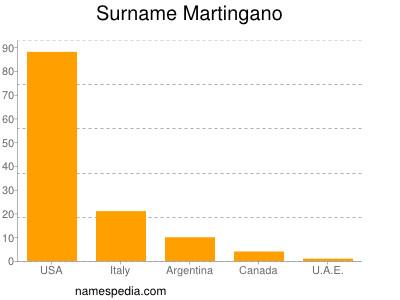 Familiennamen Martingano