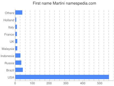 Given name Martini