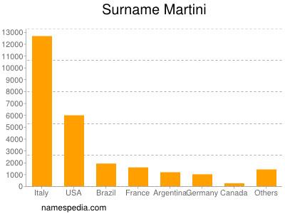 Surname Martini