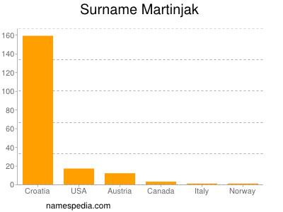 Surname Martinjak